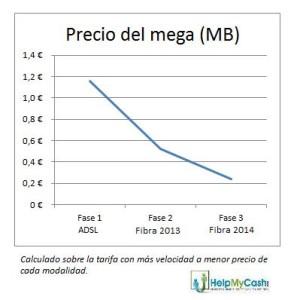 precio del mega_fibra